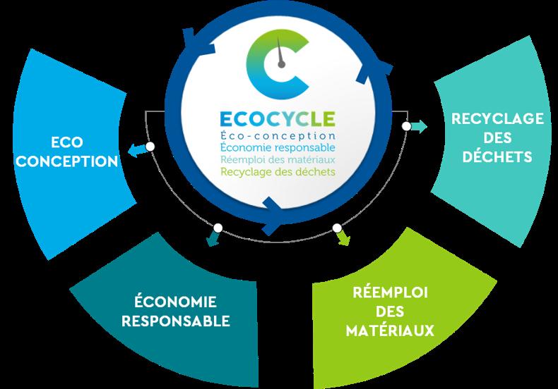 label-ecocycle-socotec-economie-circulaire